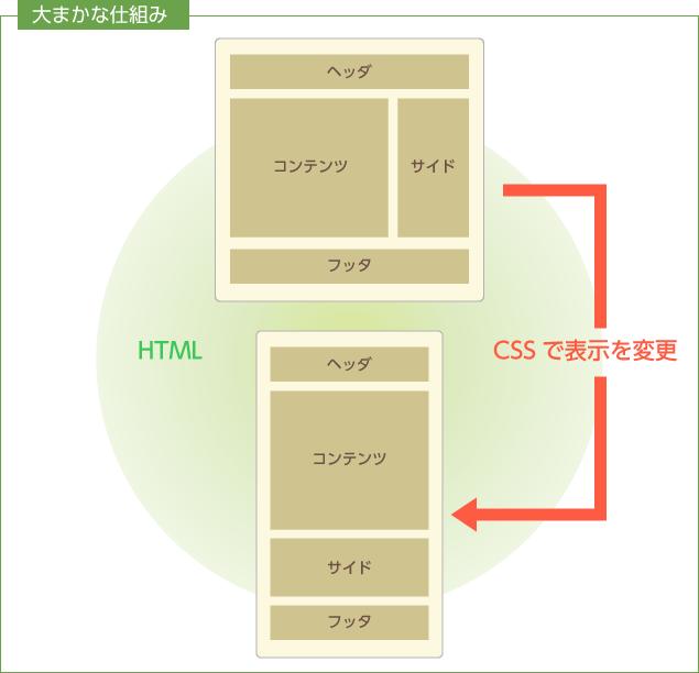 HTML CSSで表示を変更大まかな仕組み